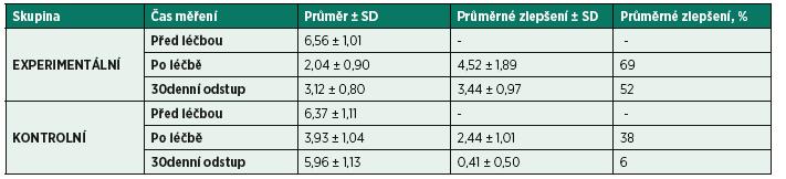 Výsledky měření a průměrné zlepšení evidované v procentech.