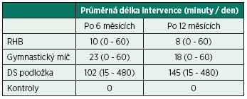 Průměrná zjištěná délka intervence (minuty za den) zvolených metod k posílení stabilizačních svalů páteře.