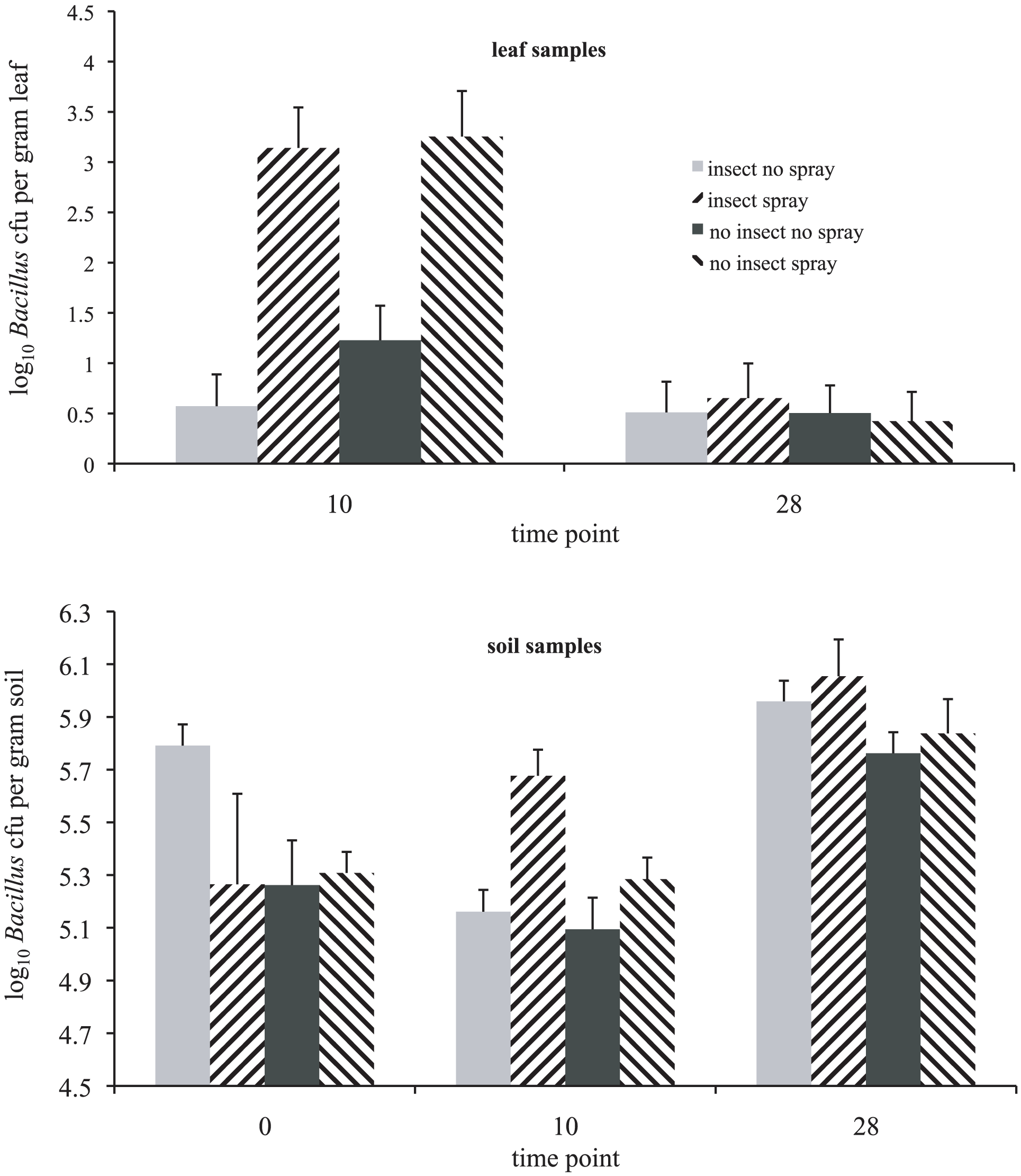 The effect of the presence of insect hosts and biopesticide application on bacterial abundance of the <i>Bacillus cereus</i> group in experimental enclosures.