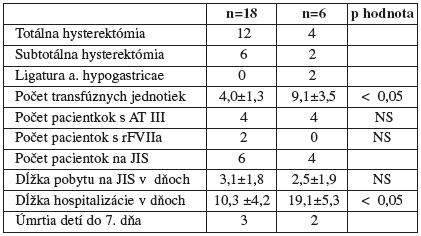 Klinické údaje o intrapartálnych a postpartálnych hysterektómiách