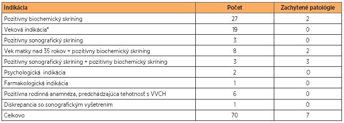 Prehľad indikácií vedúcich k vykonaniu AMC a zachytených patológií