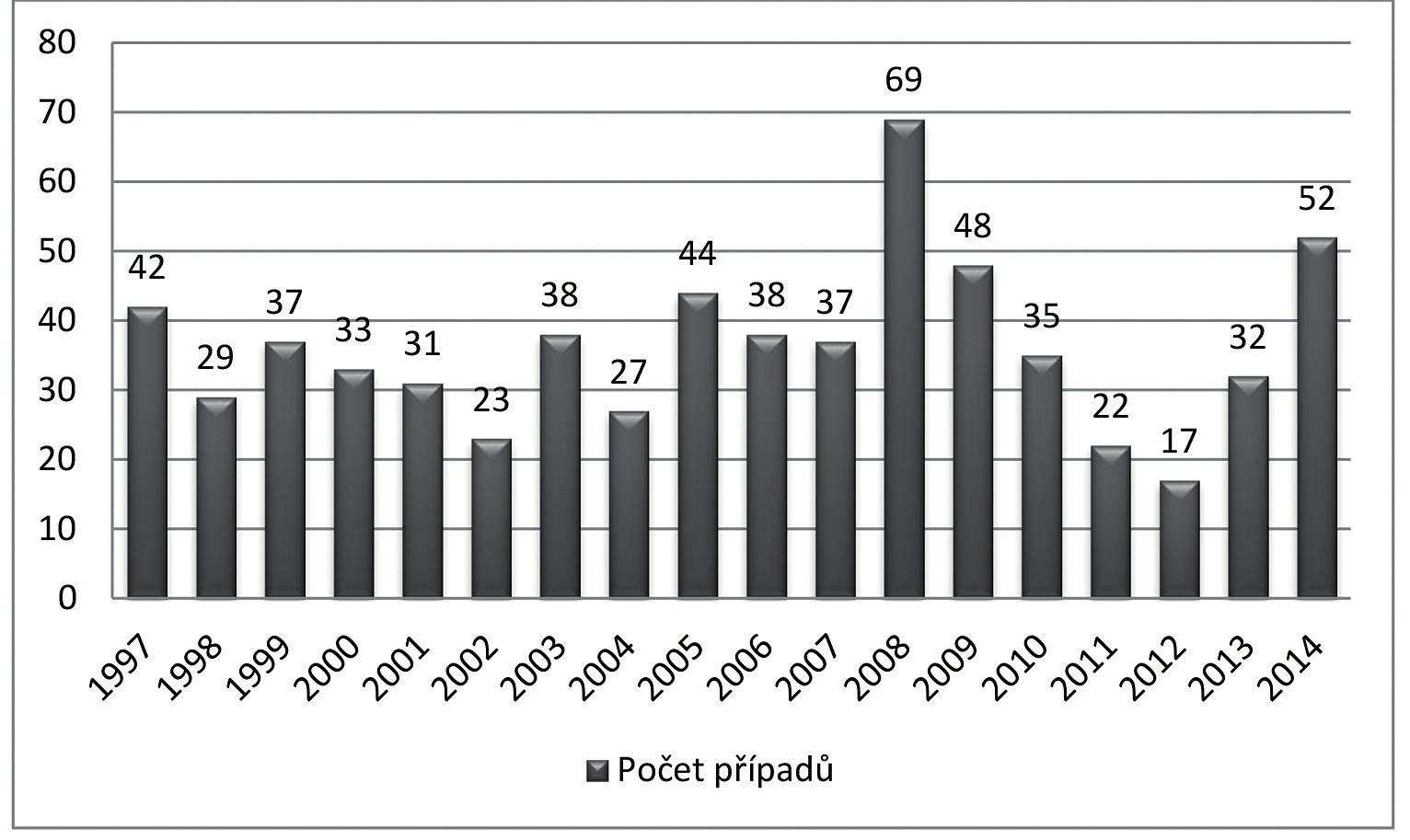Počet importovaných onemocnění VHA v České republice v letech 1997–2014  Fig. 1. Number of imported viral hepatitis A in the Czech Republic in 1997–2014