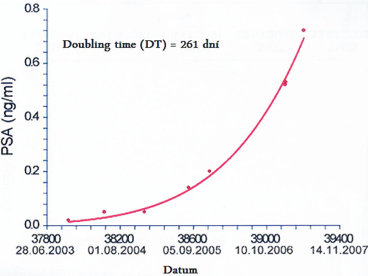 Doubling time (DT) – 261 dní