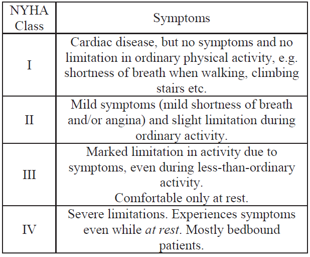 NYHA classification of the stages of HF [10].