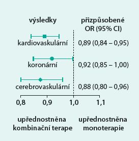 Ovlivnění KV příhod iniciální monoterapií vs kombinací. Výsledky Lombardské studie u 209 000 hypertoniků [5]