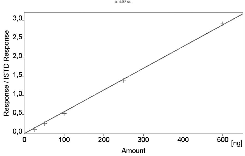 Kalibrační křivka metoprololu