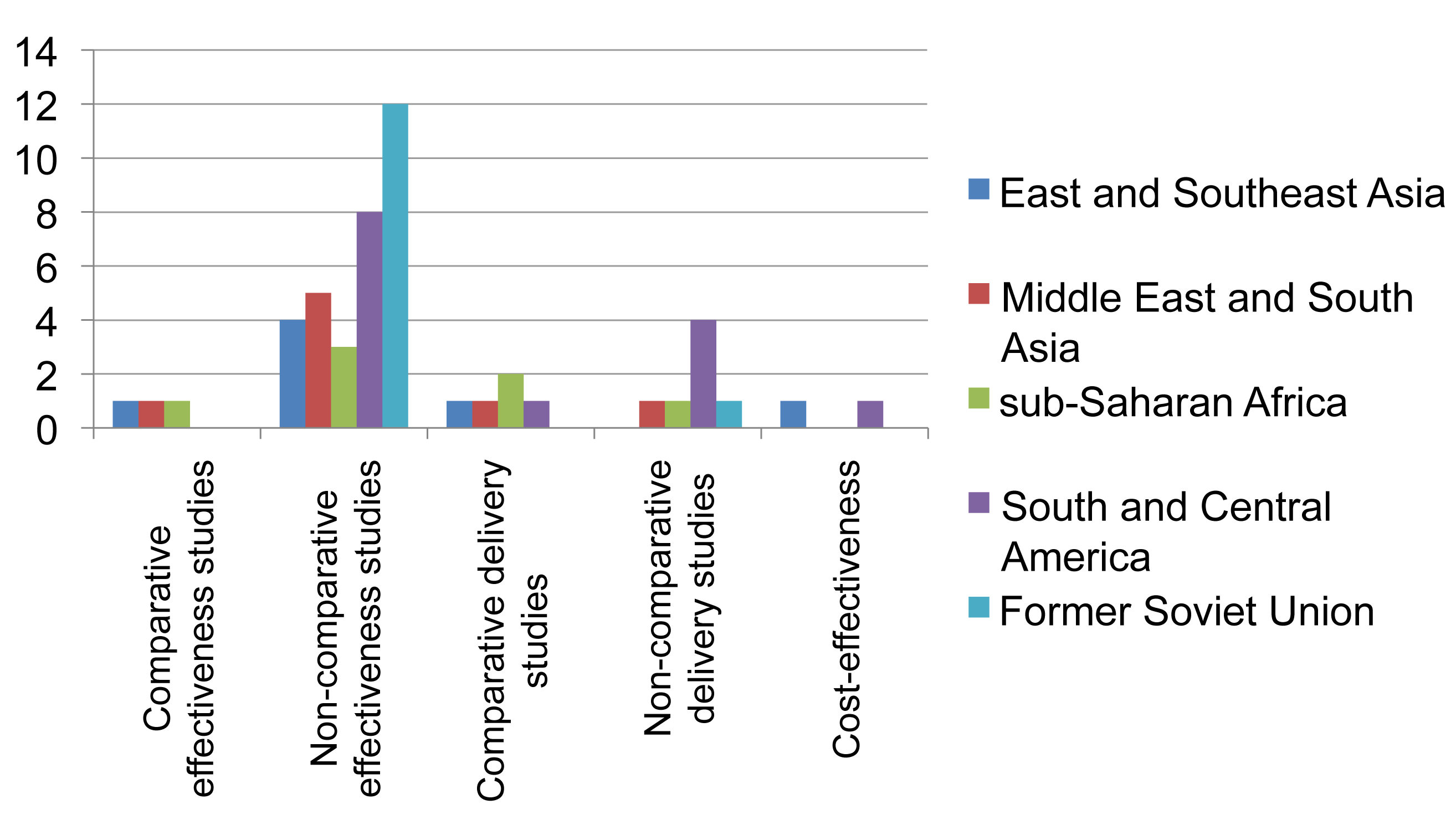 Distribution of published studies on provision of second-line treatment for drug-resistant TB, by geography, objective, and study setting.
