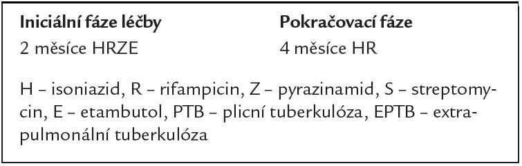 Standardizované režimy pro nové TB pacienty (s předpokládanou nebo známou senzitivitou na AT).