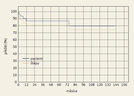 Křivka přežívání pacientů a štěpů s polycystózou jater (Kaplan-Meier). Graph 1. Survival curve of patients and grafts with polycystic liver disease (Kaplan-Meier).
