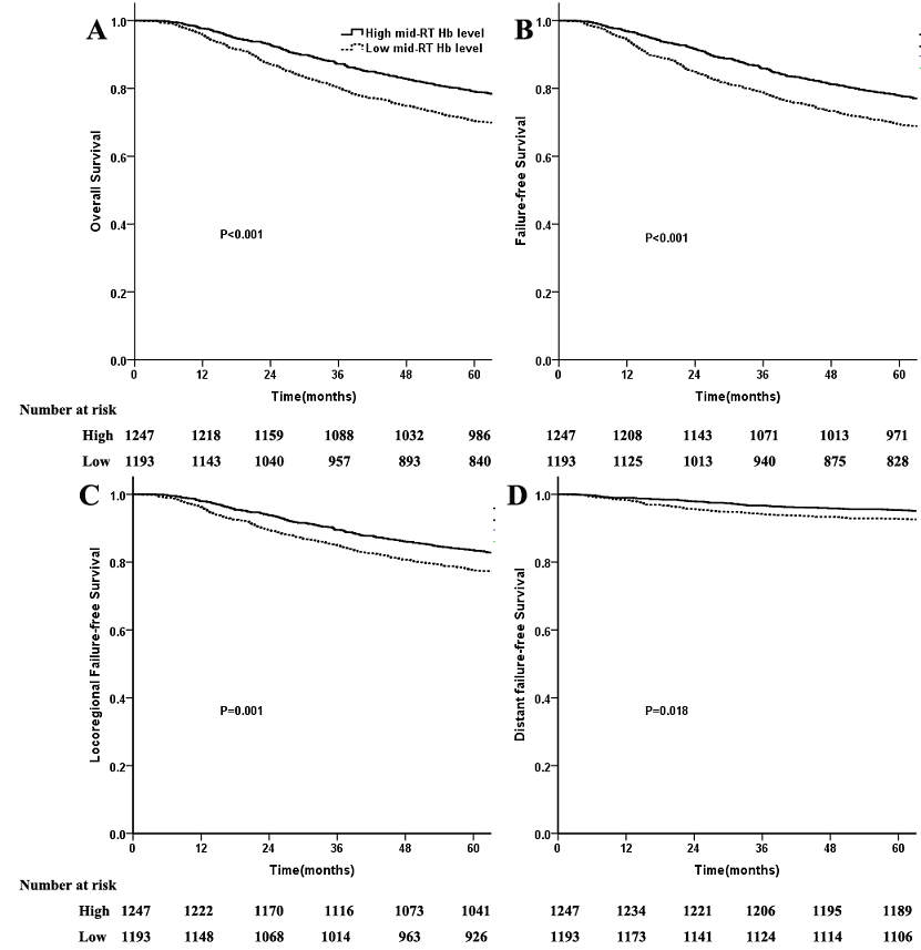 Figure S2. Comparison of survival between patients with high and low Mid-RT Hb levels.