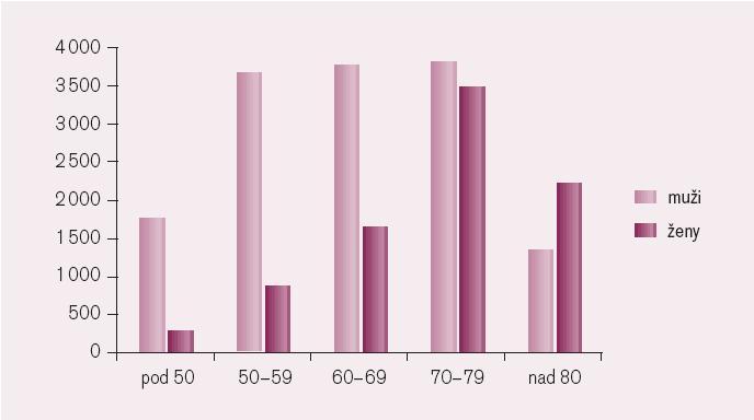 Počet hospitalizovaných pacientů s akutním IM podle věkových skupin v roce 2002 v České republice, upraveno podle [3] (počty pacientů na 100 000 obyvatel).