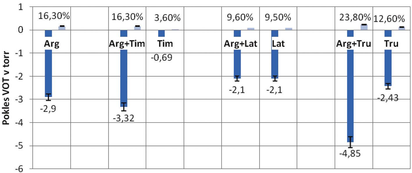Arg = 10% L-arginin.HCl; Tim = 0,5% Timolol; Arg&Tim = 10% L-argi-nin.HCl & 0,5% Timolol; Xal = 0,005% Xalatan; Arg&Xal = 10% L-arginin.HCl & 0,005% Xalatan; Tru = 2% Trusopt; Arg&Tru = 10% L-arginin.HCl & 2% Trusopt. V prvej horizontálnej kolónke je sumárne uvedené percento poklesu v porovnaní s kontrolou. Úsečky predstavujú rozptyl.