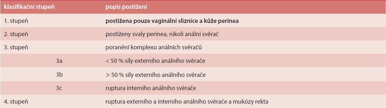 Klasifikace ruptur perinea dle RCOG Guideline No 29 (October 2001) [2,5]