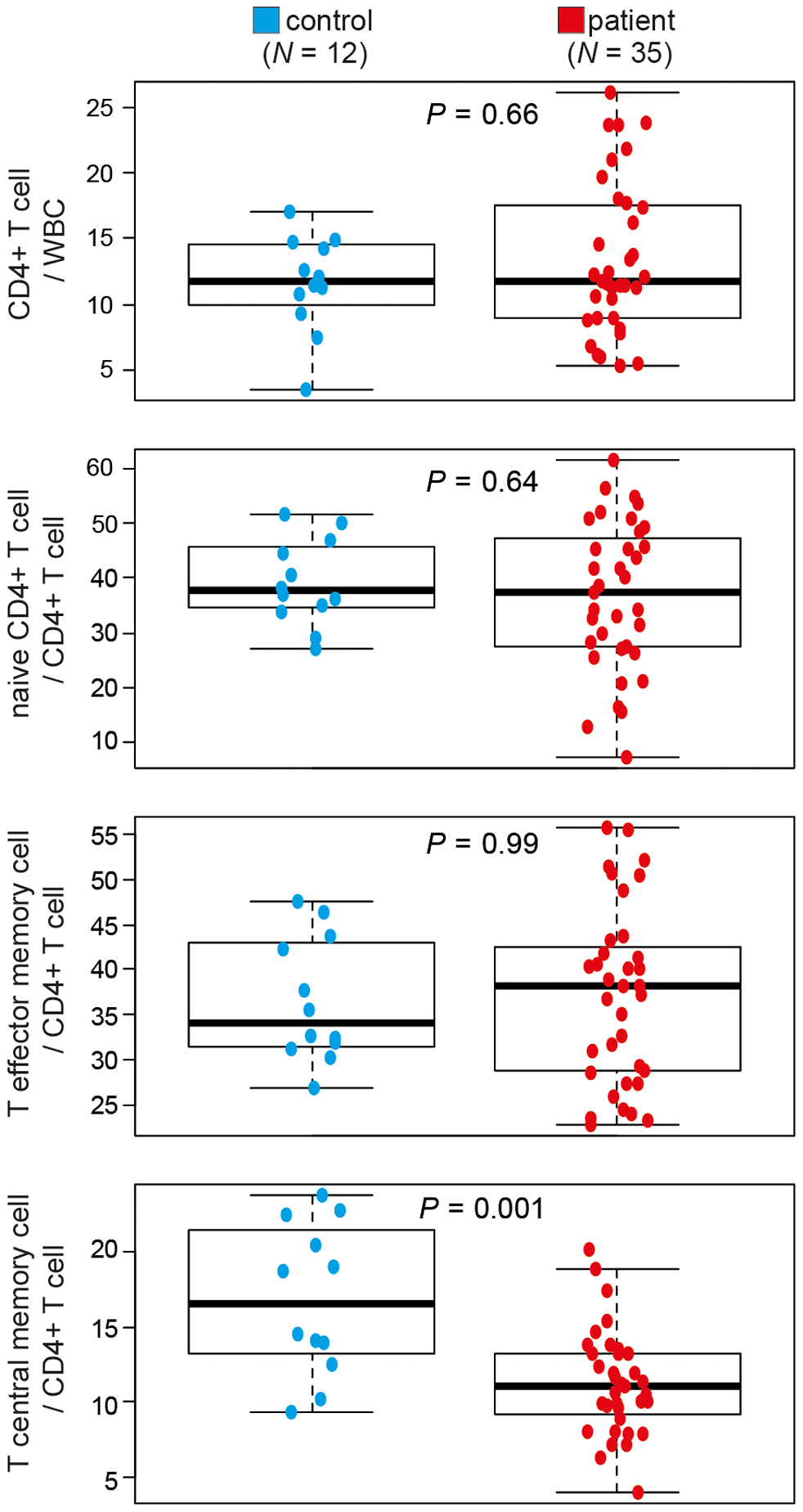 CD4<sup>+</sup> T-cell subsets differ between healthy controls and patients with seasonal allergic rhinitis.