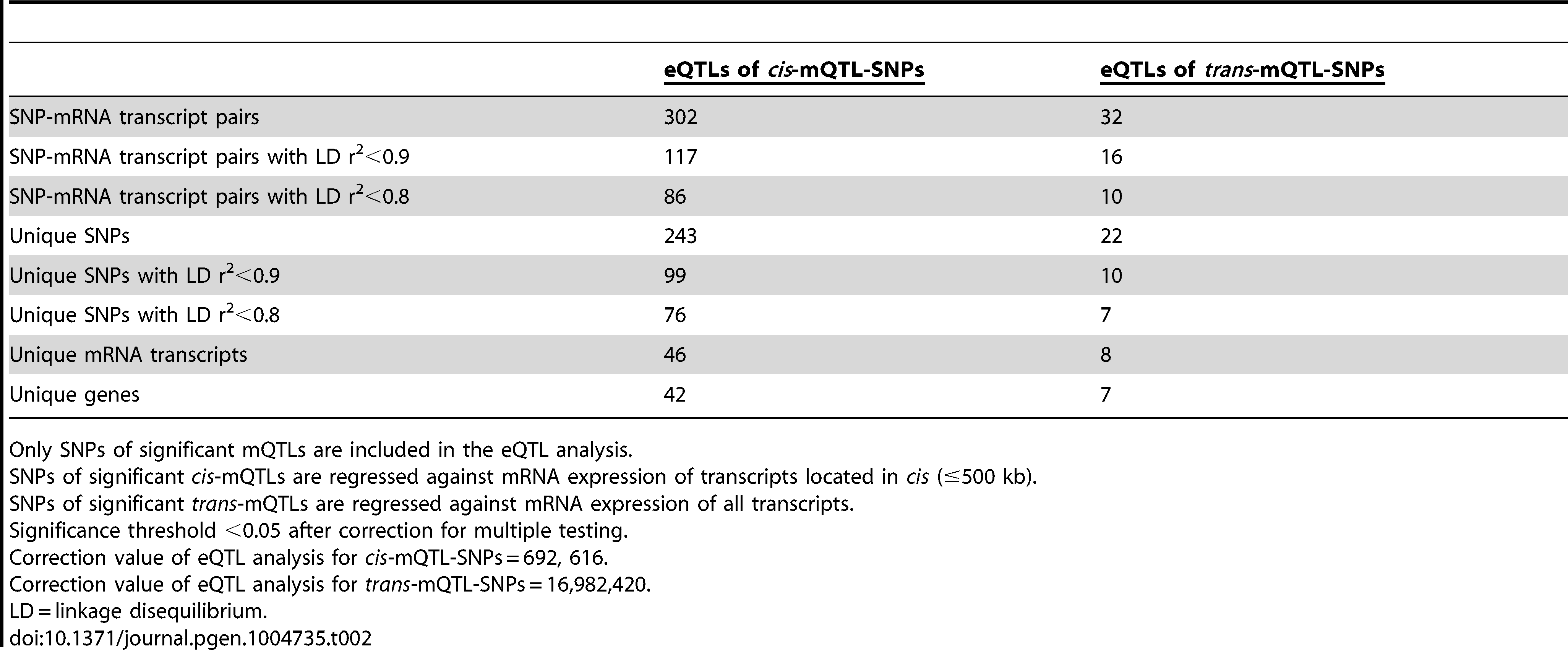 Number of significant eQTL results in the human pancreatic islets.