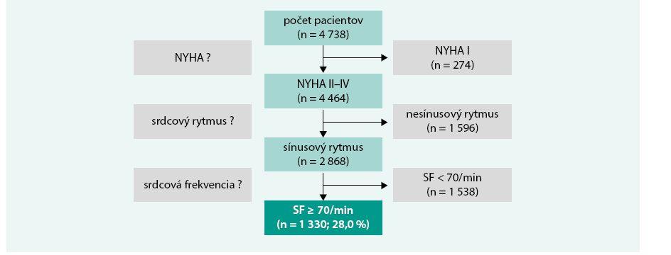 Schéma. Identifikácia subpopulácie pacientov so srdcovým zlyhávaním v triede NYHA II–IV, sínusovým rytmom a suboptimálne kontrolovanou srdcovou frekvenciou (SF)