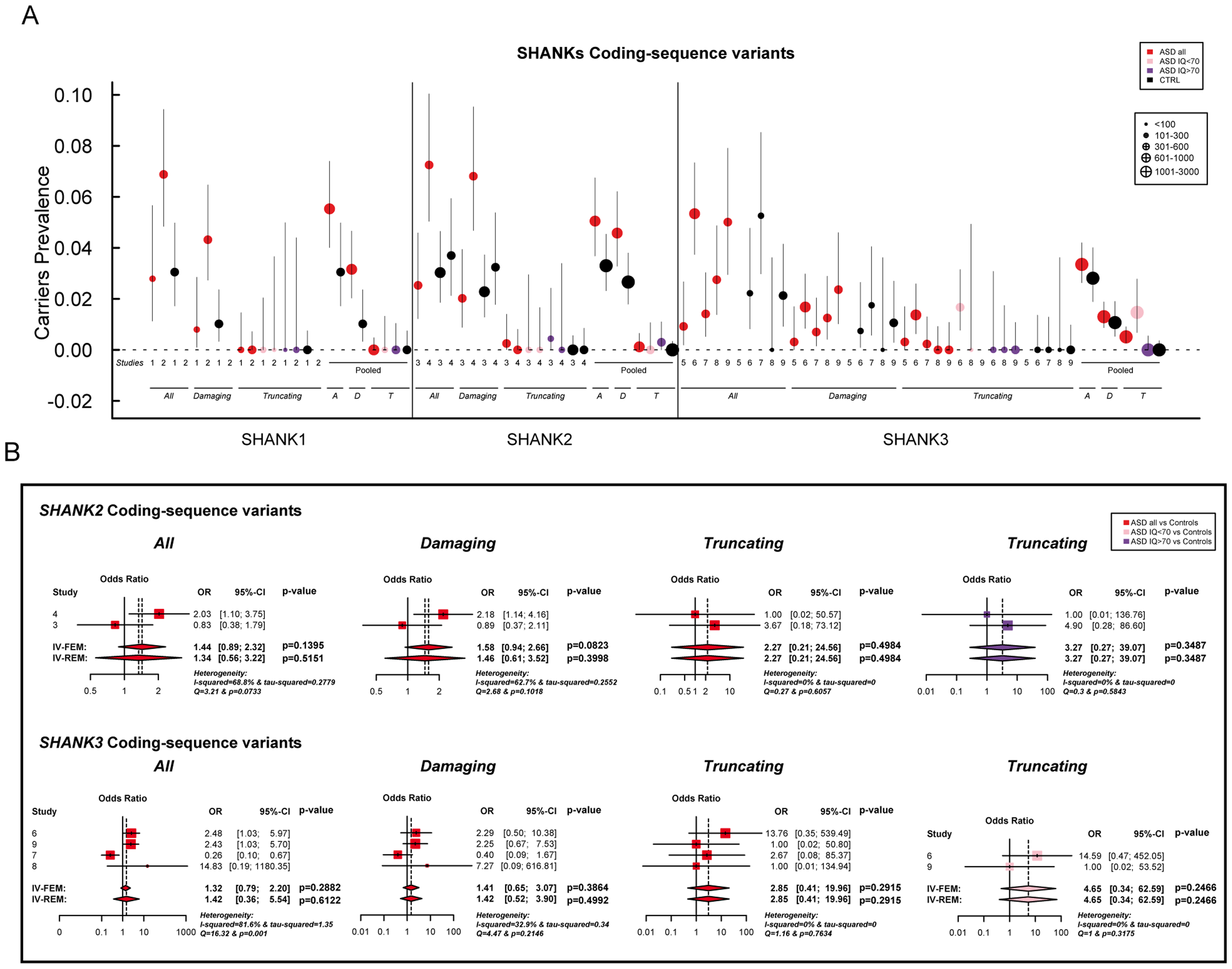 Prevalence and meta-analysis of coding-sequence variant studies in ASD.