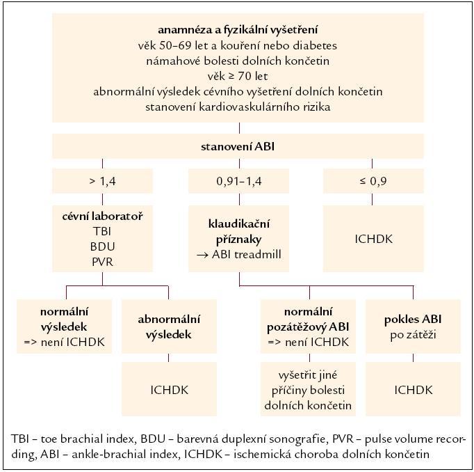 Schéma 1. Postup při stanovení diagnózy ICHDK u diabetiků [18].