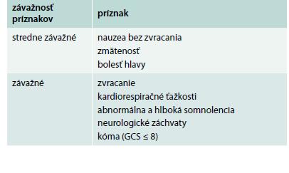 Klasifikácia príznakov hyponatriémie. Upravené podľa [11]