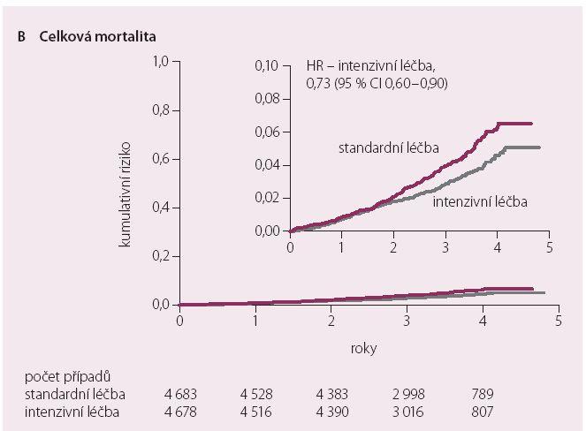 Celková mortalita v intenzivně a standardně léčené větvi [12].