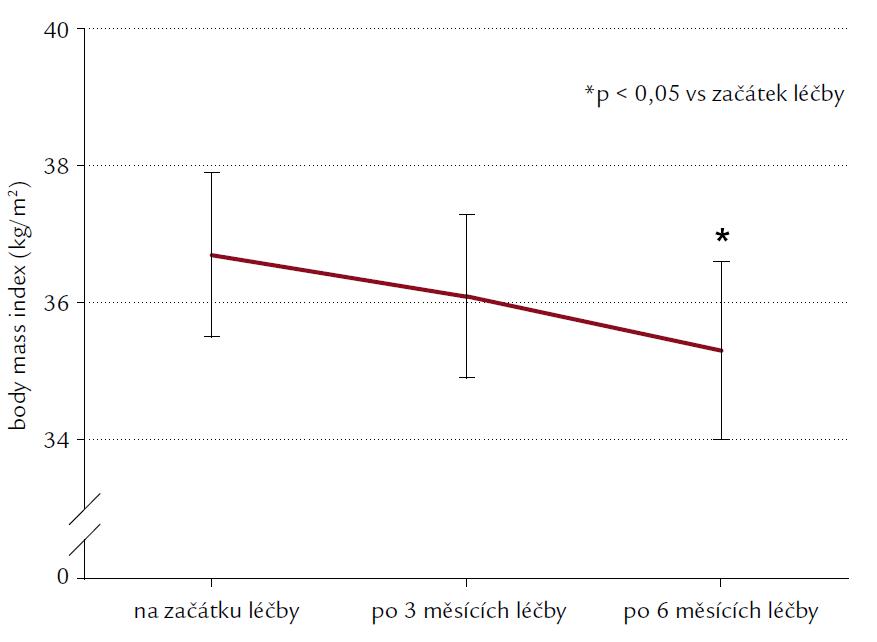 BMI pacientů (kg/m<sup>2</sup>) před léčbou, po 3 a 6 měsících léčby exenatidem. Výsledky jsou uvedeny jako průměr ± SEM. *p < 0,05
