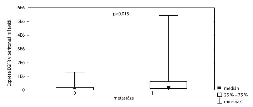 Exprese EGFR v peritoneální laváži vzhledem k přítomnosti metastáz