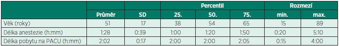 Věk nemocných, délka operace a pobytu na PACU