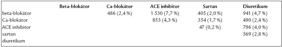 Počty pacientů (a jejich relativní podíl z celku) léčených jednotlivými typy dvojkombinace antihypertenzivy.
