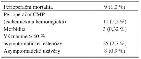 Výsledky operací vnitřních karotid na chirurgické klinice v Plzni (období 2002–2008) Tab. 3. Outcomes of internal carotid procedures in the Plzeň Surgical Clinic (2002–2008 period)