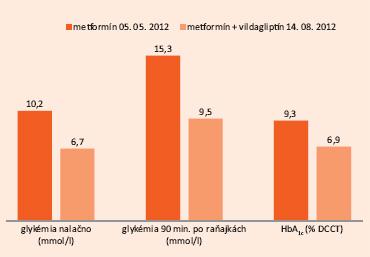 Hodnoty glykémie nalačno, postprandiálnej glykémie, HbA<sub>1c></sub> pri liečbe metformínom a liečbe metformínom + vildagliptínom
