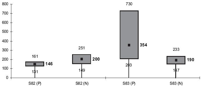 Srovnávací údaje z tabulek 4 a 5