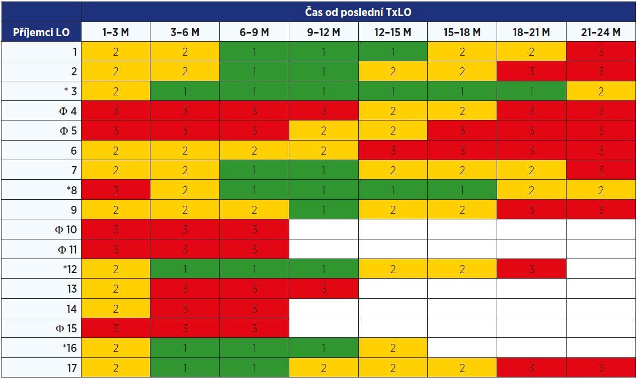 Tab. 2a  Doba sledování od poslední TxLO a parametry metabolické kompenzace u neuremických příjemců LO