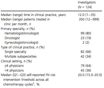 Physician Demographics<sup>1</sup>.