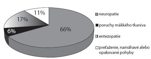 Percentuálne zastúpenie ochorení podľa MKCHO 10 [3] hlásených pod položkou 29-choroba z dlhodobého, nadmerného a jednostranného zaťaženia končatín – ochorenie kostí, kĺbov, šliach a nervov končatín
