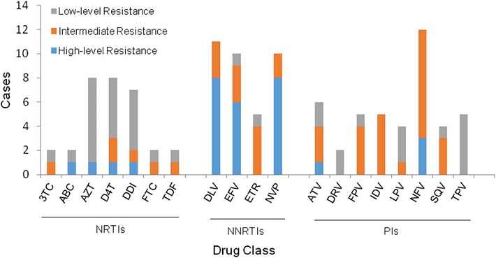 Resistance to different antiviral drugs in HIV-1-infected, antiretroviral therapy-naïve patients. The columns represent the various drugs and the column height indicates the number of the cases