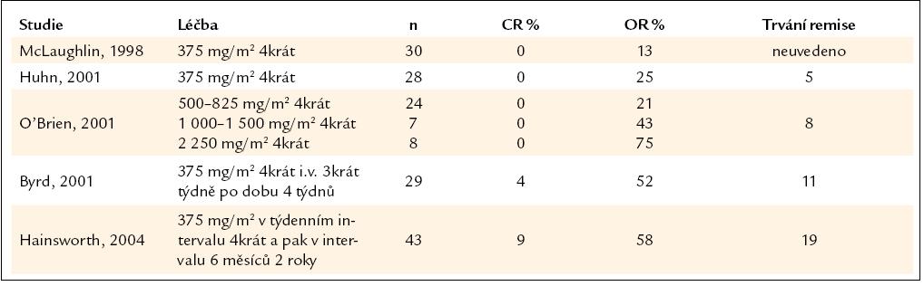 Rituximab v monoterapii, výjimkou je poslední studie, v níž se jednalo o pacienty již dříve léčené chemoterapií [35].