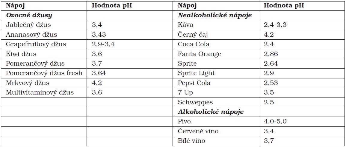 Hodnoty pH nejčastěji konzumovaných nápojů [7, 9, 12, 13]