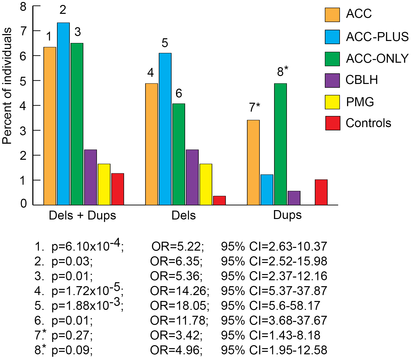 Genome-wide burden of rare CNVs≥1 Mb that impacted ≥20 genes in brain malformation patients and controls.