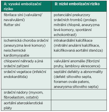 Výčet faktorů přinášejících A: vysoké embolizační riziko a B: nízké embolizační riziko ze srdečního zdroje