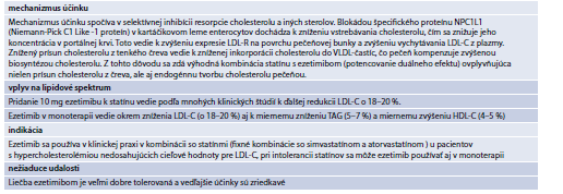 Tab. 15.29   Mechanizmus účinku ezetimibu a efekt na lipidové spektrum