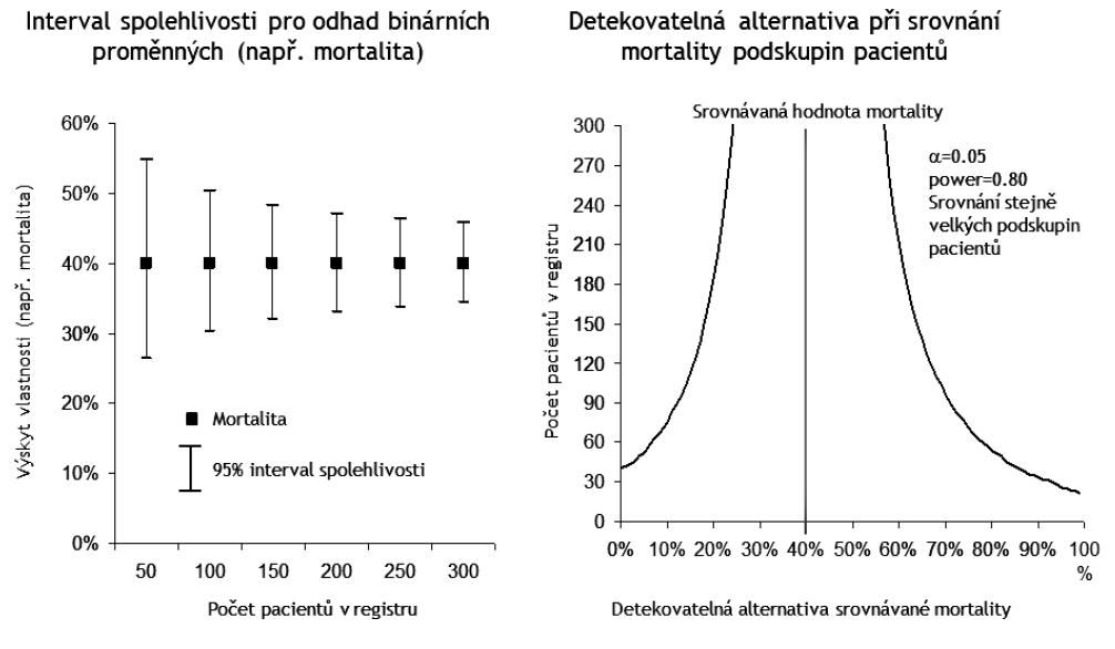 Analýza síly statistických testů pro stanovení minimálního počtu záznamů pro ověření stanovených hypotéz v analýzách projektu EPOSS