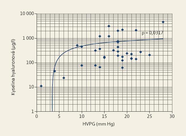 Vztah mezi výší portální hypertenze (HVPG) a sérovou koncentrací kyseliny hyaluronové u pacientů s jaterní cirhózou.<br> Fig. 4. Relationship between the degree of portal hypertension (HVPG) and serum concentration of hyaluronic acid in patients with liver cirrhosis.