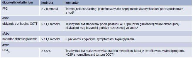 Tab. 1.1 | Kritériá na diagnostiku diabetes mellitus