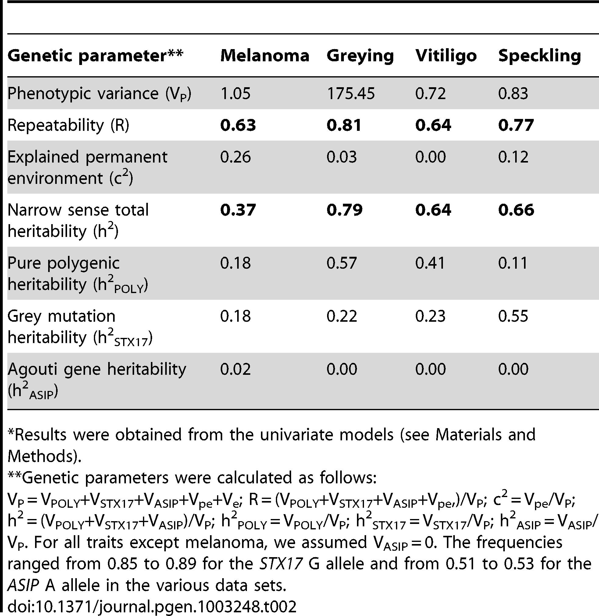 Phenotypic variance, repeatability, and heritabilities for melanoma grade, grey level, vitiligo grade, and speckling grade.<em class=&quot;ref&quot;>*</em>