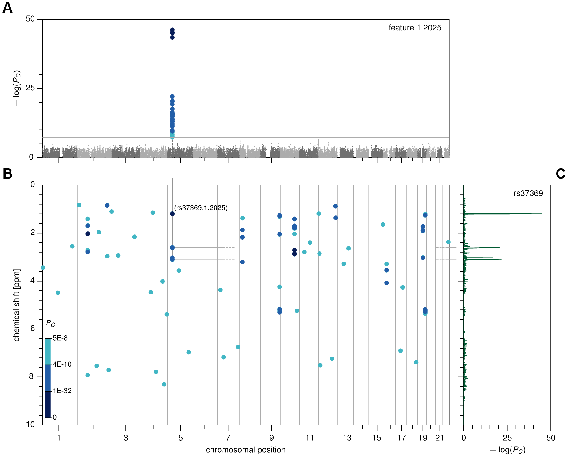 Genome- and metabolome-wide analysis results, first stage.