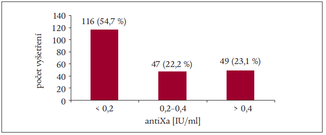 Hladina inhibice F Xa u septických nemocných s profylaxí ŽT hospitalizovaných na KAR VFN Praha v roce 2004.
