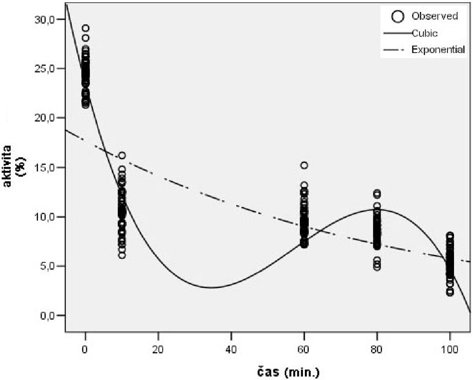 Priemerné hodnoty aktivity 5´-ázy v časových intervaloch TI Graph 5. The mean values of 5´-ase activity during the time intervals (TI)