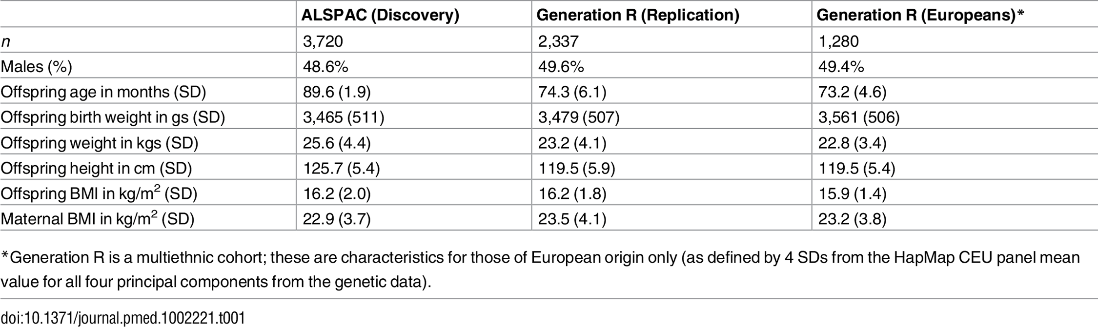 Characteristics of the offspring and their mothers in the Discovery and Replication cohorts.