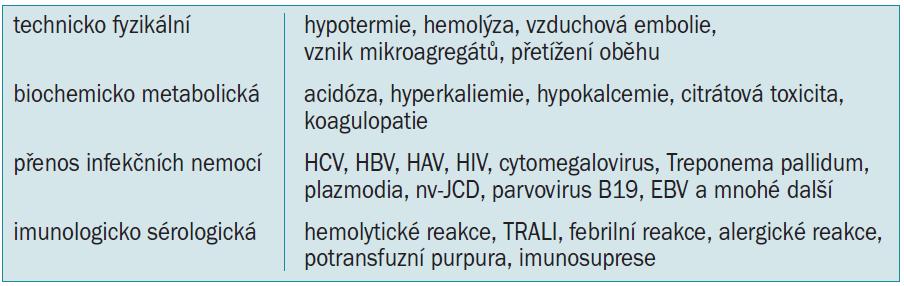 Rizika transfuze alogenní krve.