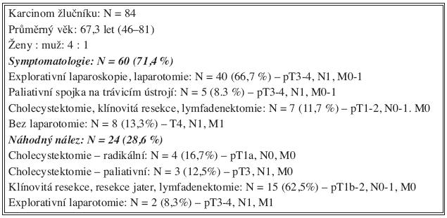 Soubor nemocných (1. 1. 1999–1. 1. 2008) Tab. 1. Patient group (1. 1. 1999–1. 1. 2008)